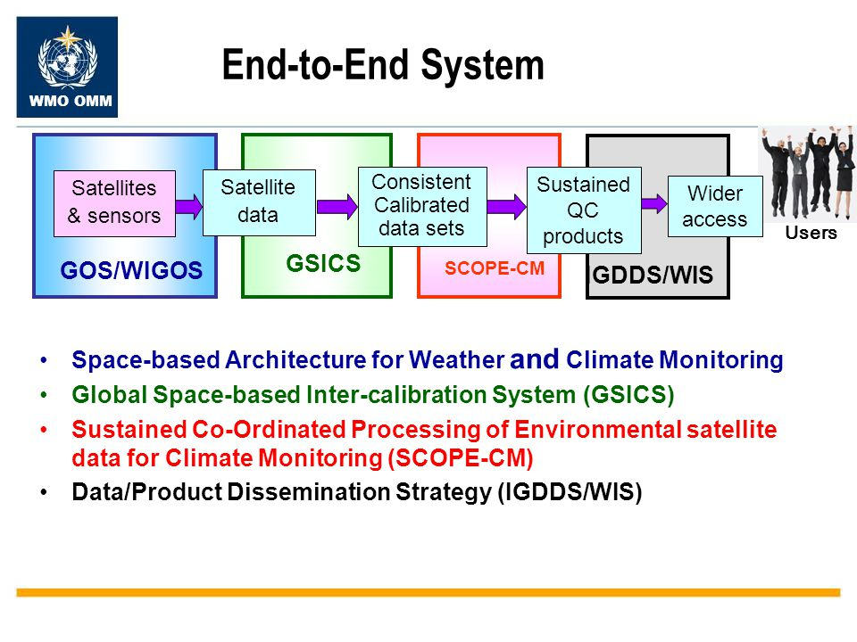 WMO OMM End-to-End System Space-based Architecture for Weather and Climate Monitoring Global Space-based Inter-calibration System (GSICS) Sustained Co-Ordinated Processing of Environmental satellite data for Climate Monitoring (SCOPE-CM) Data/Product Dissemination Strategy (IGDDS/WIS) Users Satellite data GOS/WIGOS GSICS Consistent Calibrated data sets SCOPE-CM Sustained QC products IGDDS/WIS Wider access Satellites & sensors