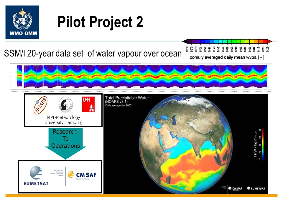 WMO OMM Pilot Project 2 SSM/I 20-year data set of water vapour over ocean MPI-Meteorology University Hamburg Research To Operations