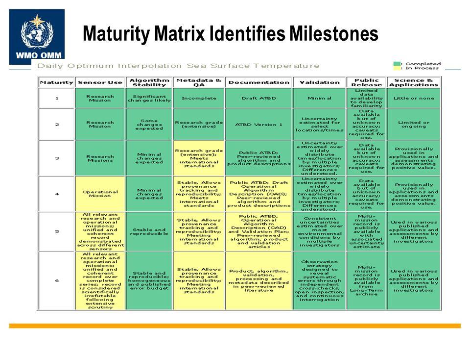 WMO OMM Maturity Matrix Identifies Milestones