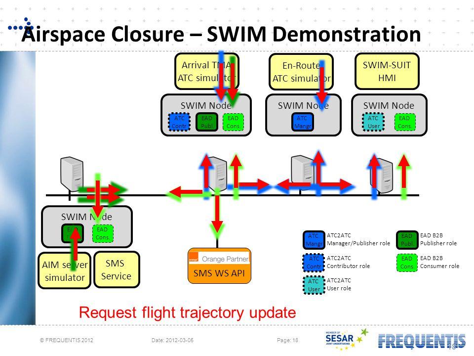 © FREQUENTIS 2012 Date: 2012-03-05Page: 18 Airspace Closure – SWIM Demonstration 18 AIM server simulator SMS Service SWIM Node EAD Publ. EAD Cons. SWI