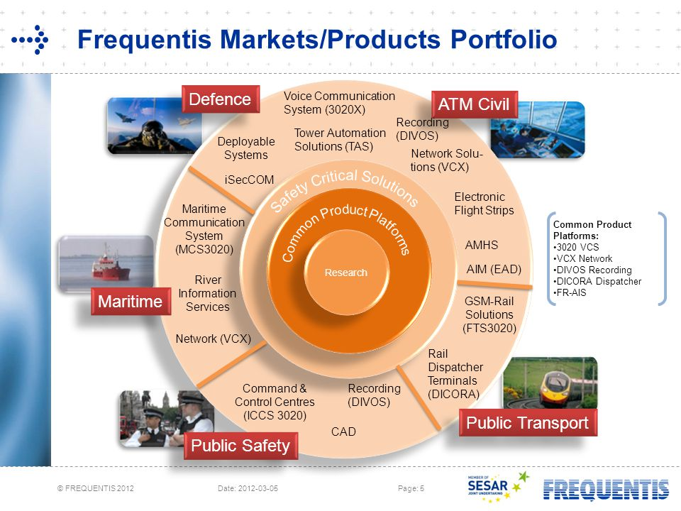 © FREQUENTIS 2012 Date: 2012-03-05Page: 5 Frequentis Markets/Products Portfolio Maritime Defence ATM Civil Public Safety Public Transport AMHS Voice Communication System (3020X) Tower Automation Solutions (TAS) GSM-Rail Solutions (FTS3020) Research Electronic Flight Strips AIM (EAD) Network (VCX) River Information Services Rail Dispatcher Terminals (DICORA) CAD Deployable Systems Command & Control Centres (ICCS 3020) Recording (DIVOS) Network Solu- tions (VCX) Maritime Communication System (MCS3020) Recording (DIVOS) Common Product Platforms: 3020 VCS VCX Network DIVOS Recording DICORA Dispatcher FR-AIS iSecCOM