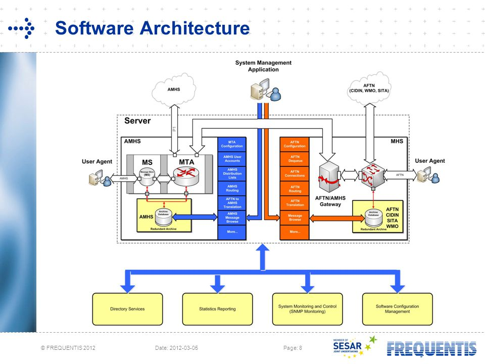 © FREQUENTIS 2012 Date: 2012-03-05Page: 8 Software Architecture
