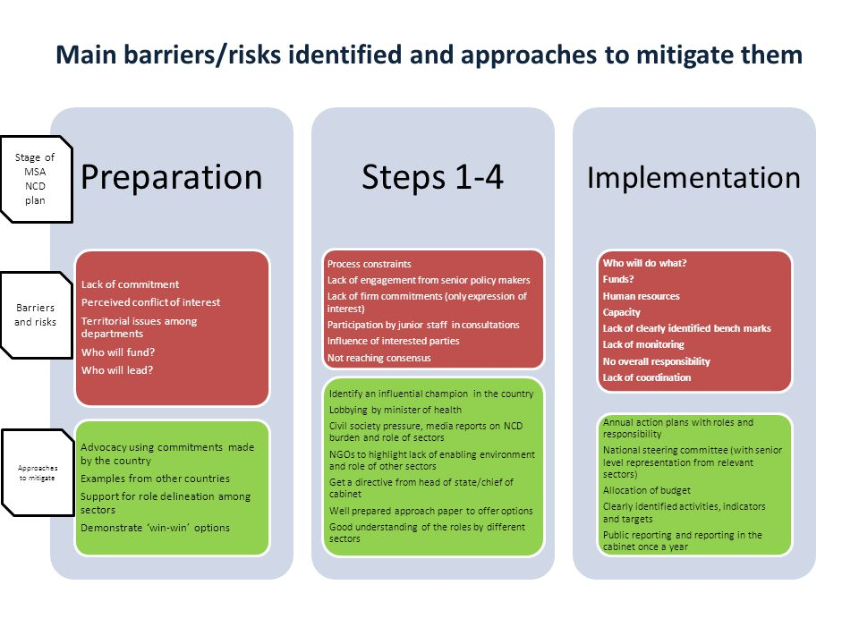Main barriers/risks identified and approaches to mitigate them Barriers and risks Approaches to mitigate Stage of MSA NCD plan