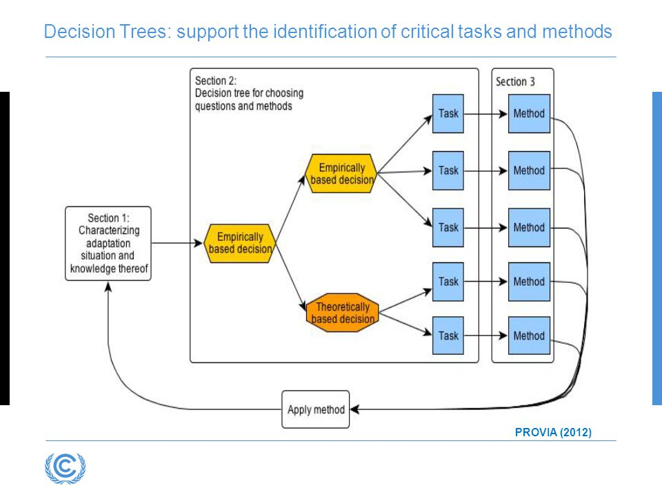 Decision Trees: support the identification of critical tasks and methods PROVIA (2012)