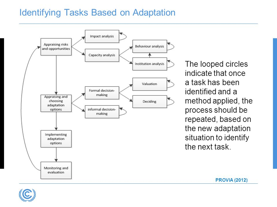 The looped circles indicate that once a task has been identified and a method applied, the process should be repeated, based on the new adaptation sit