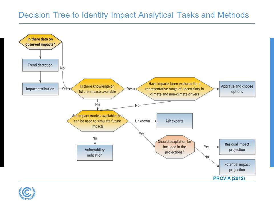 Decision Tree to Identify Impact Analytical Tasks and Methods PROVIA (2012)