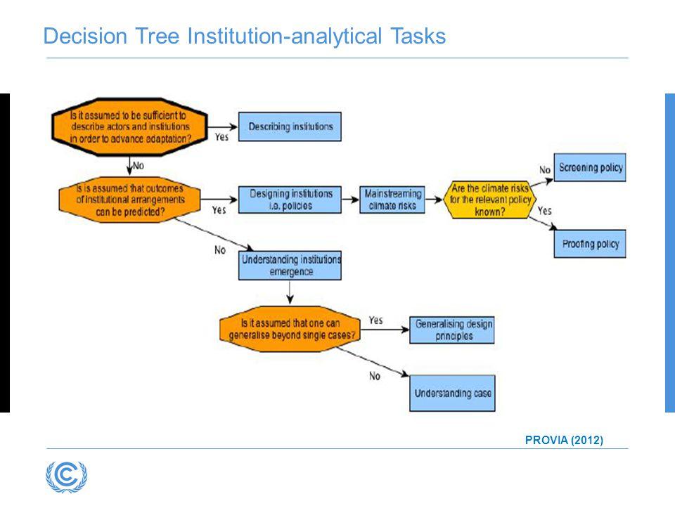 Decision Tree Institution-analytical Tasks PROVIA (2012)