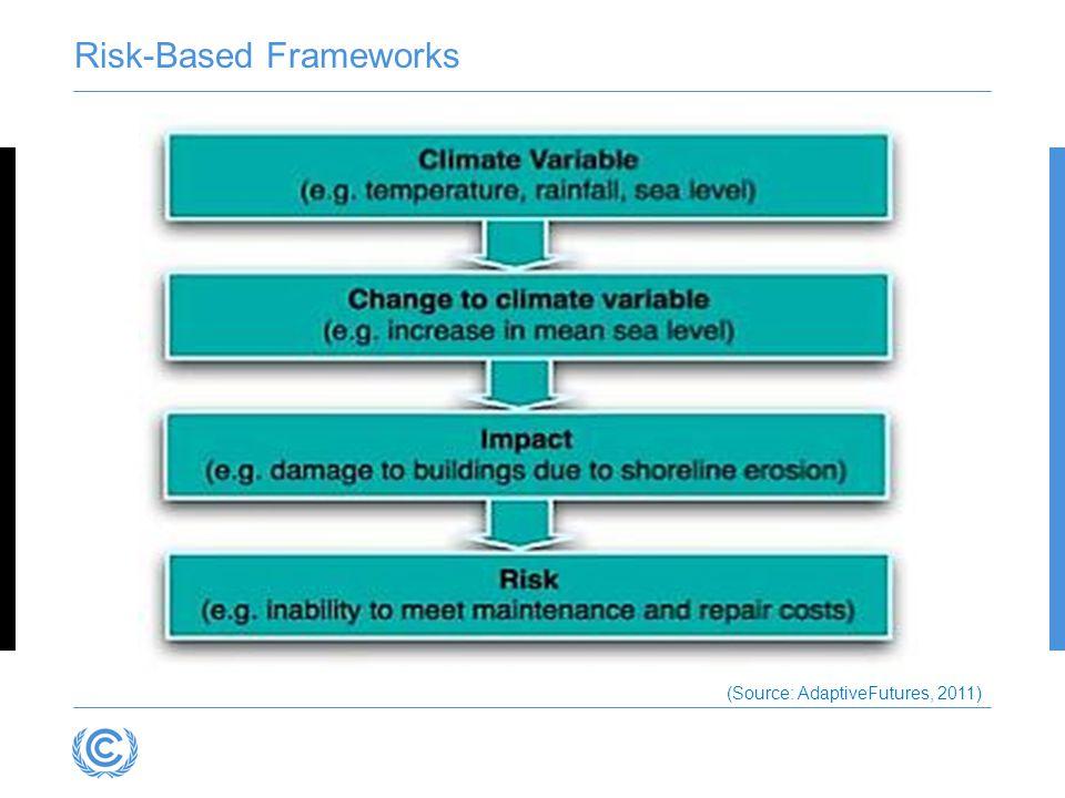 Risk-Based Frameworks (Source: AdaptiveFutures, 2011)
