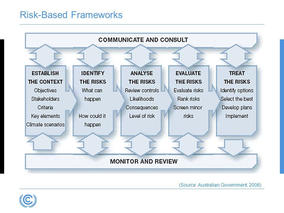 Risk-Based Frameworks (Source: Australian Government, 2006)
