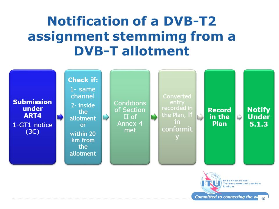 Notification of a DVB-T2 assignment stemmimg from a DVB-T allotment 16 Submission under ART4 1-GT1 notice (3C) Check if: 1- same channel 2- inside the