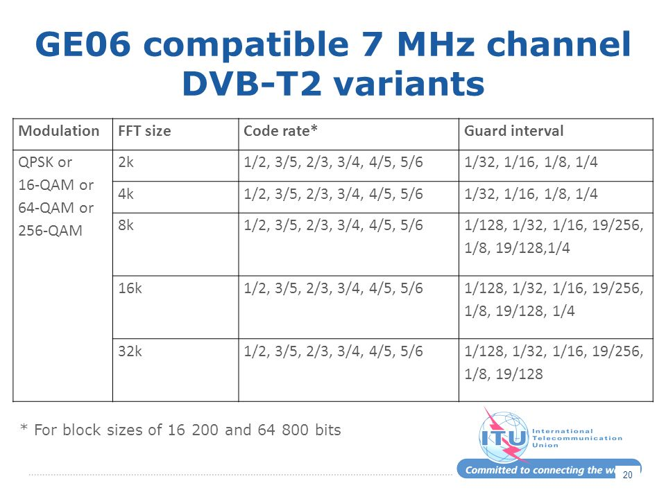 GE06 compatible 7 MHz channel DVB-T2 variants ModulationFFT sizeCode rate*Guard interval QPSK or 16-QAM or 64-QAM or 256-QAM 2k1/2, 3/5, 2/3, 3/4, 4/5