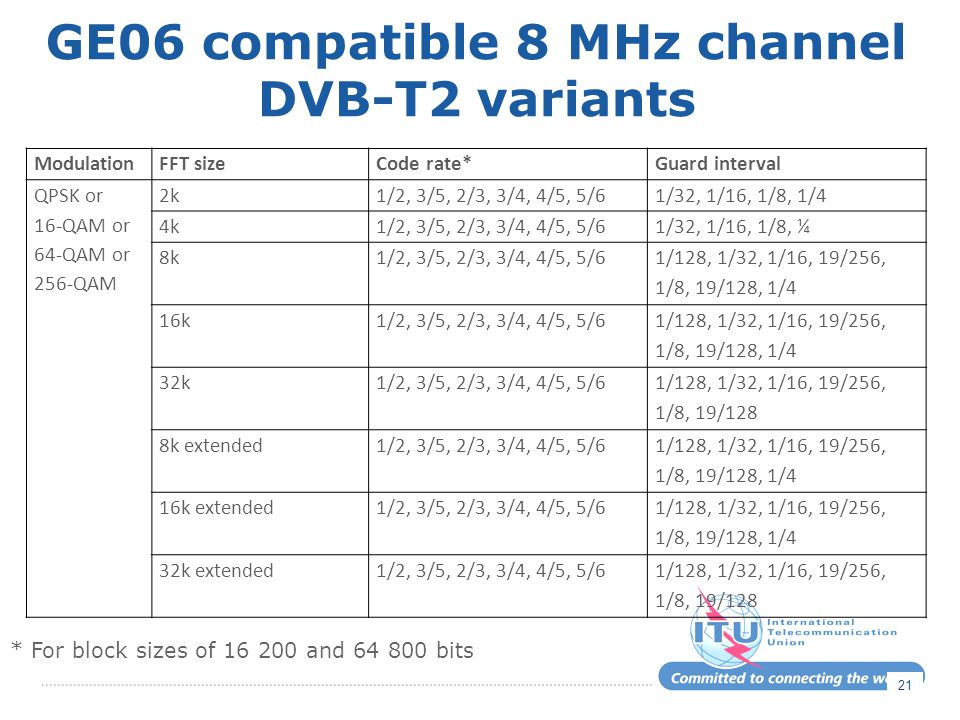 GE06 compatible 8 MHz channel DVB-T2 variants ModulationFFT sizeCode rate*Guard interval QPSK or 16-QAM or 64-QAM or 256-QAM 2k1/2, 3/5, 2/3, 3/4, 4/5