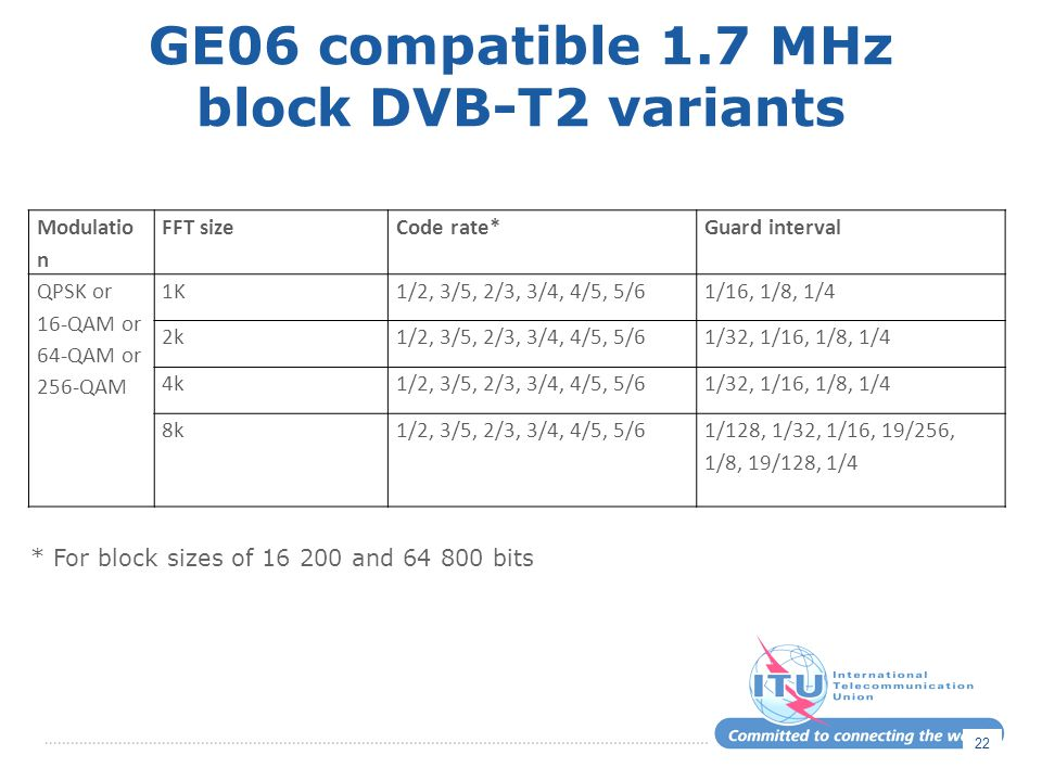 GE06 compatible 1.7 MHz block DVB-T2 variants Modulatio n FFT sizeCode rate*Guard interval QPSK or 16-QAM or 64-QAM or 256-QAM 1K1/2, 3/5, 2/3, 3/4, 4