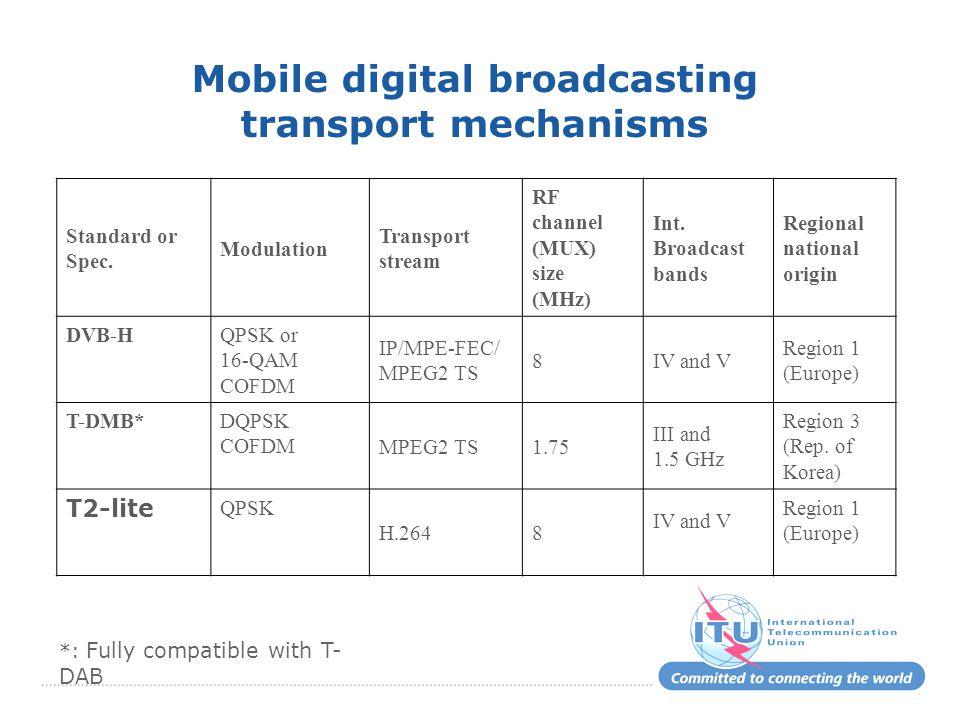 Standard or Spec. Modulation Transport stream RF channel (MUX) size (MHz) Int. Broadcast bands Regional national origin DVB-HQPSK or 16-QAM COFDM IP/M