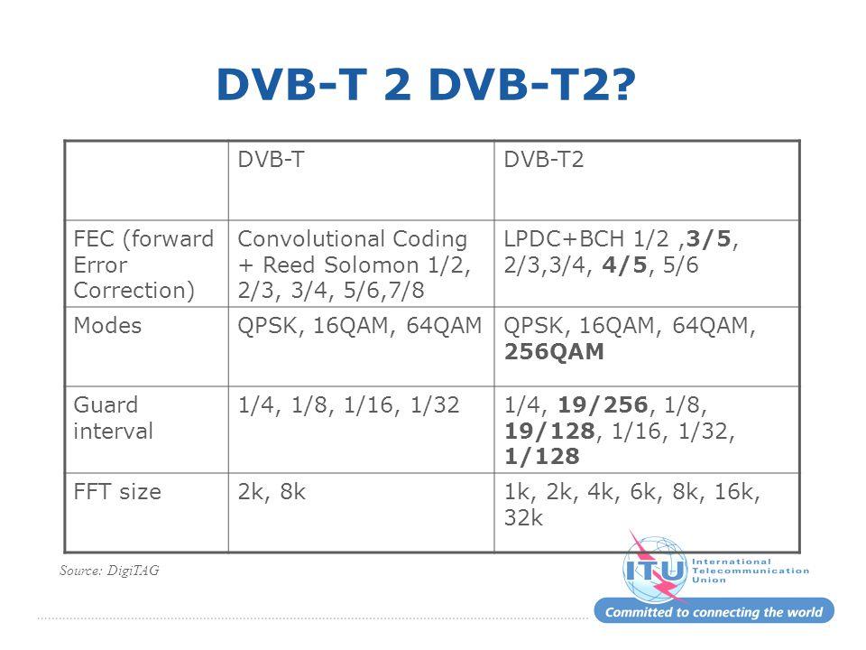 DVB-T 2 DVB-T2? DVB-TDVB-T2 FEC (forward Error Correction) Convolutional Coding + Reed Solomon 1/2, 2/3, 3/4, 5/6,7/8 LPDC+BCH 1/2,3/5, 2/3,3/4, 4/5,