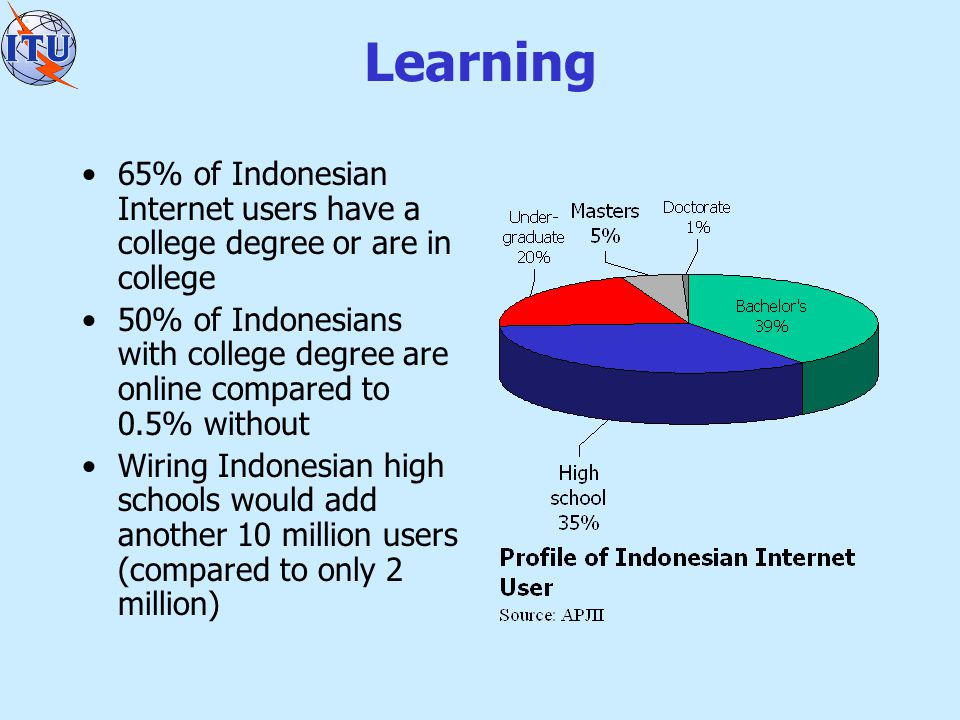 Learning 65% of Indonesian Internet users have a college degree or are in college 50% of Indonesians with college degree are online compared to 0.5% without Wiring Indonesian high schools would add another 10 million users (compared to only 2 million)