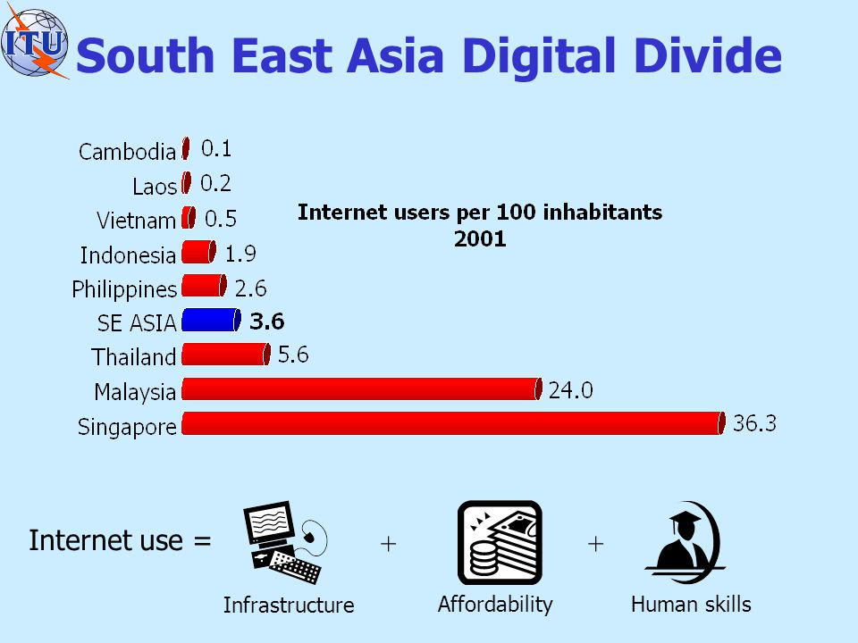 South East Asia Digital Divide Internet use = Infrastructure ++ AffordabilityHuman skills