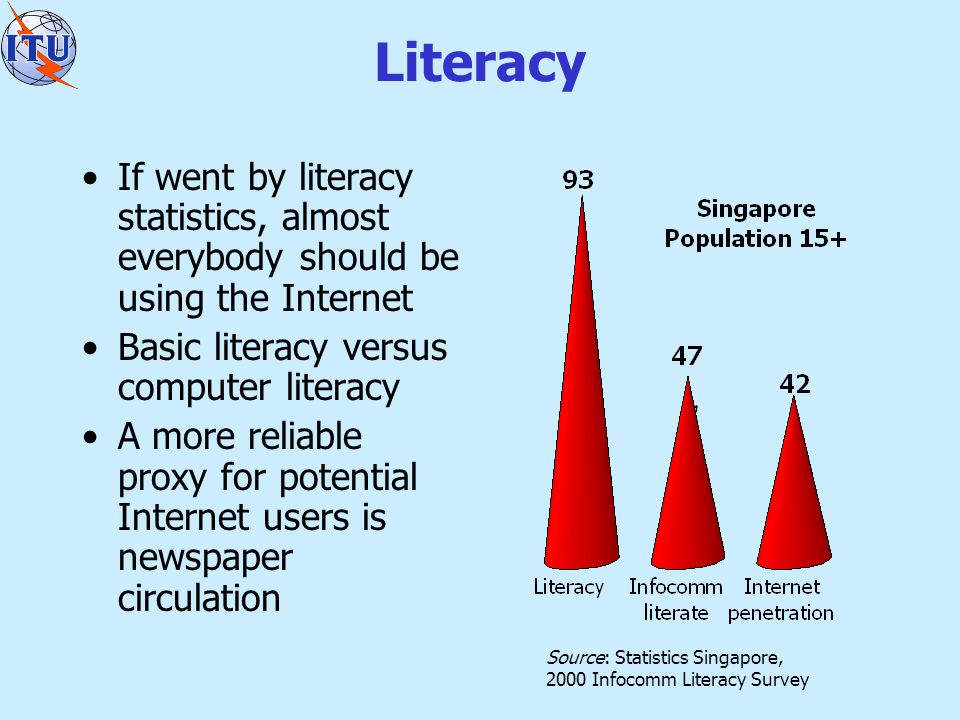 Literacy If went by literacy statistics, almost everybody should be using the Internet Basic literacy versus computer literacy A more reliable proxy for potential Internet users is newspaper circulation Source: Statistics Singapore, 2000 Infocomm Literacy Survey
