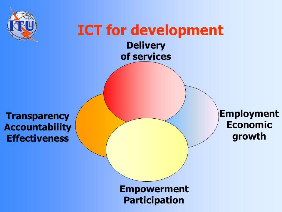 The Internet divide Source: ITU