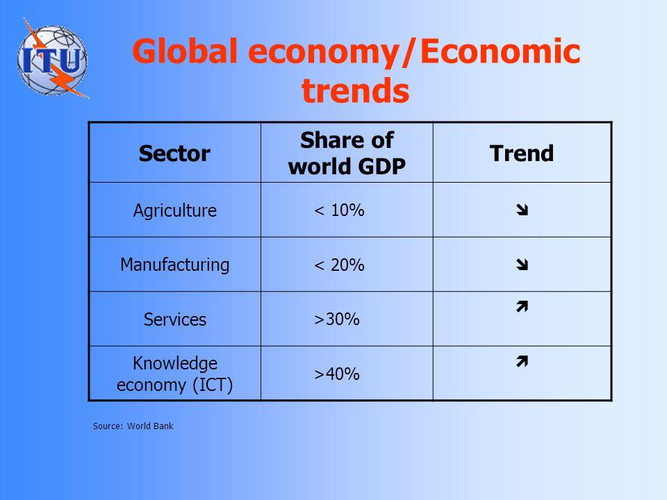 Source: ITU US$ Billion Global Telecom Revenues