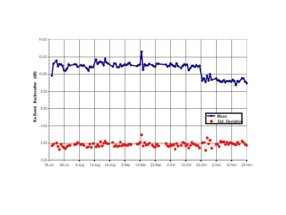 0.00 2.00 4.00 6.00 8.00 10.00 12.00 14.00 15-Jul25-Jul4-Aug14-Aug24-Aug3-Sep13-Sep23-Sep3-Oct13-Oct23-Oct2-Nov12-Nov22-Nov Ku-Band Backscatter (dB) Mean Std.
