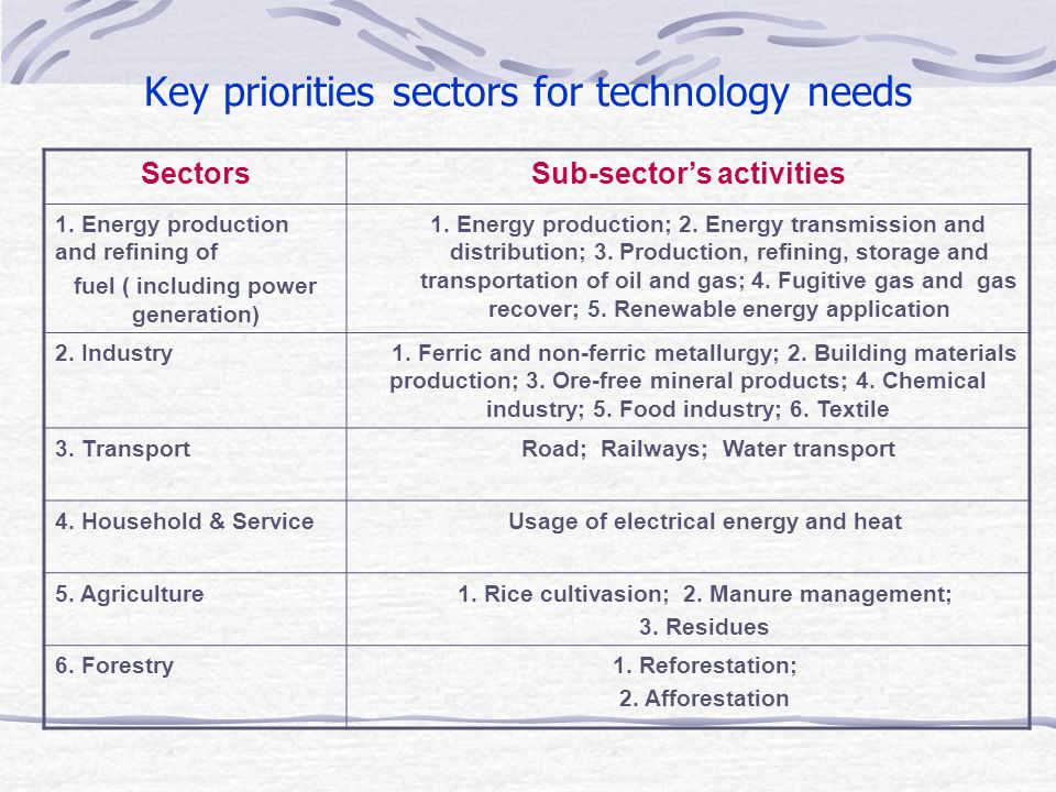 Key priorities sectors for technology needs SectorsSub-sector's activities 1.