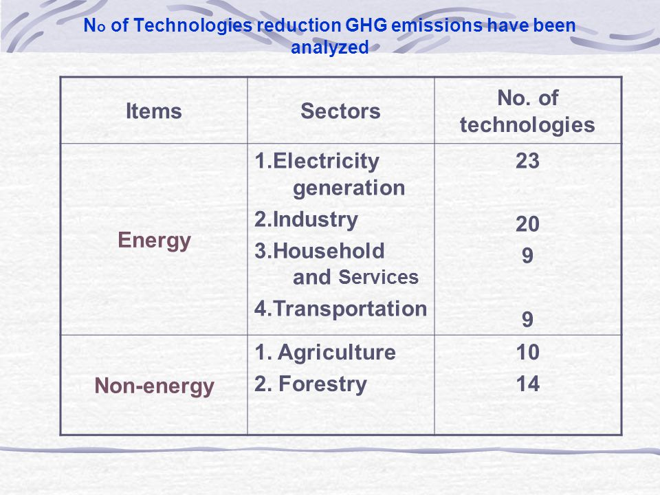 N o of Technologies reduction GHG emissions have been analyzed ItemsSectors No.