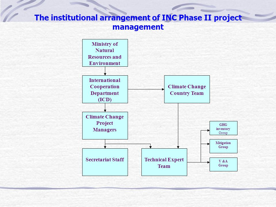 The institutional arrangement of INC Phase II project management Ministry of Natural Resources and Environment International Cooperation Department (ICD) Climate Change Country Team Climate Change Project Managers Secretariat StaffTechnical Expert Team GHG inventory Group Mitigation Group V &A Group