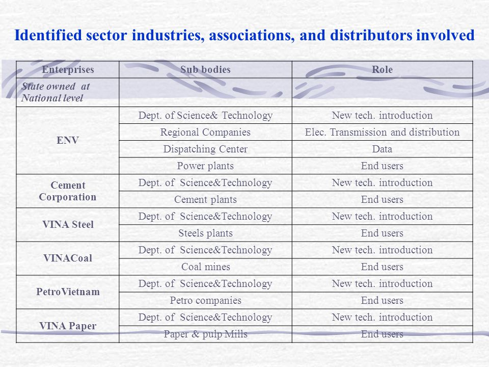 Identified sector industries, associations, and distributors involved (cont') Enterprises Sub bodiesRole Other Entities Provincial level CompaniesEnd users Private sectors - Domestic companies - Foreign invested companies - Joint venture companies End users Finance - State banks - Private and foreign banks - Funds Financing Foreign counterparts - Carbon funds - Investors - Carbon buyers Co-project developers