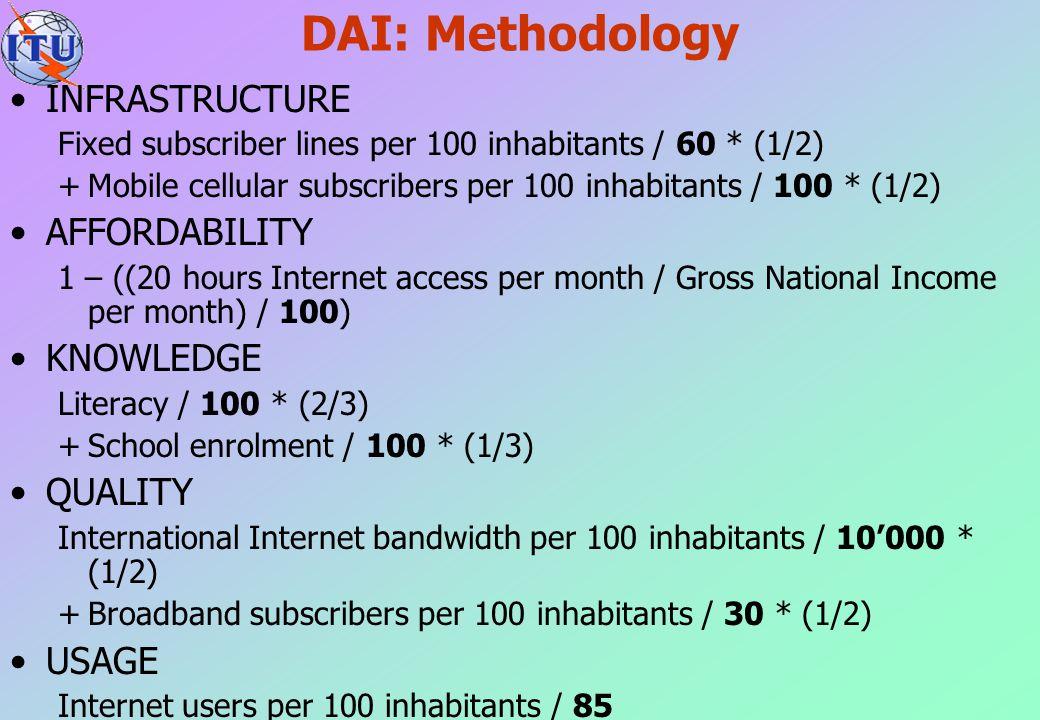 DAI: Methodology INFRASTRUCTURE Fixed subscriber lines per 100 inhabitants / 60 * (1/2) +Mobile cellular subscribers per 100 inhabitants / 100 * (1/2)