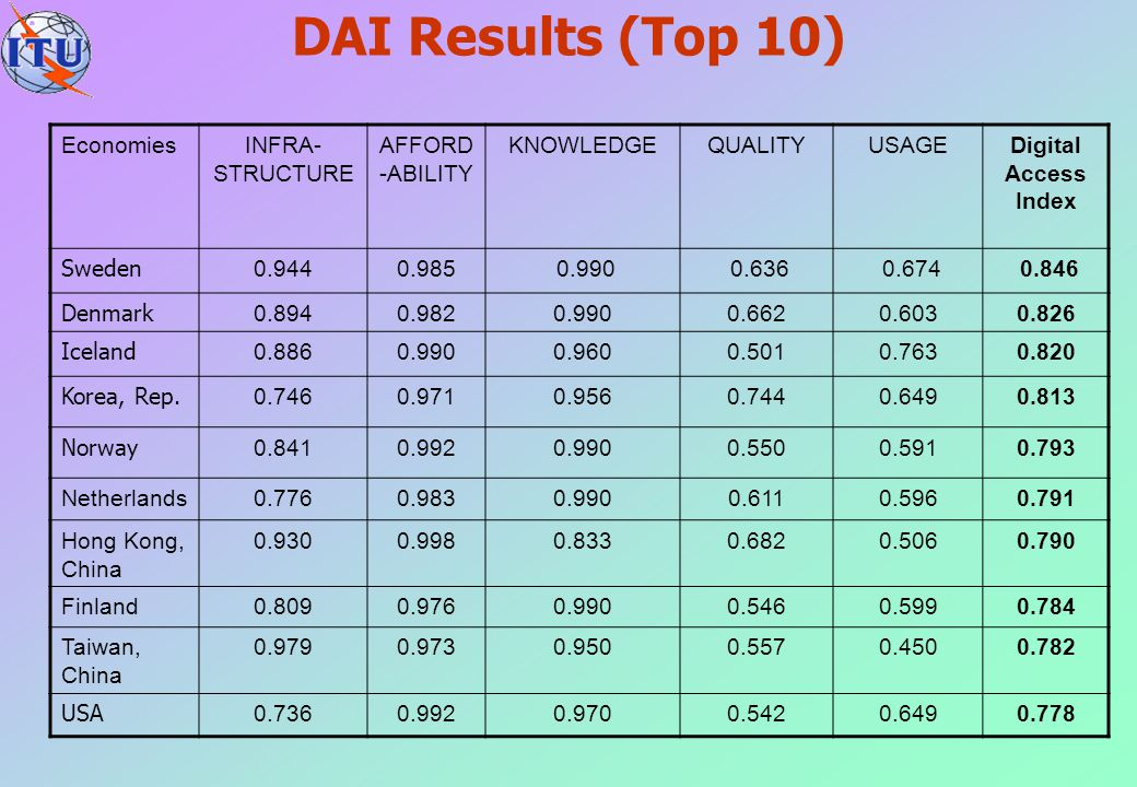 DAI Results (Top 10) EconomiesINFRA- STRUCTURE AFFORD -ABILITY KNOWLEDGEQUALITYUSAGEDigital Access Index Sweden 0.9440.985 0.990 0.636 0.674 0.846 Den