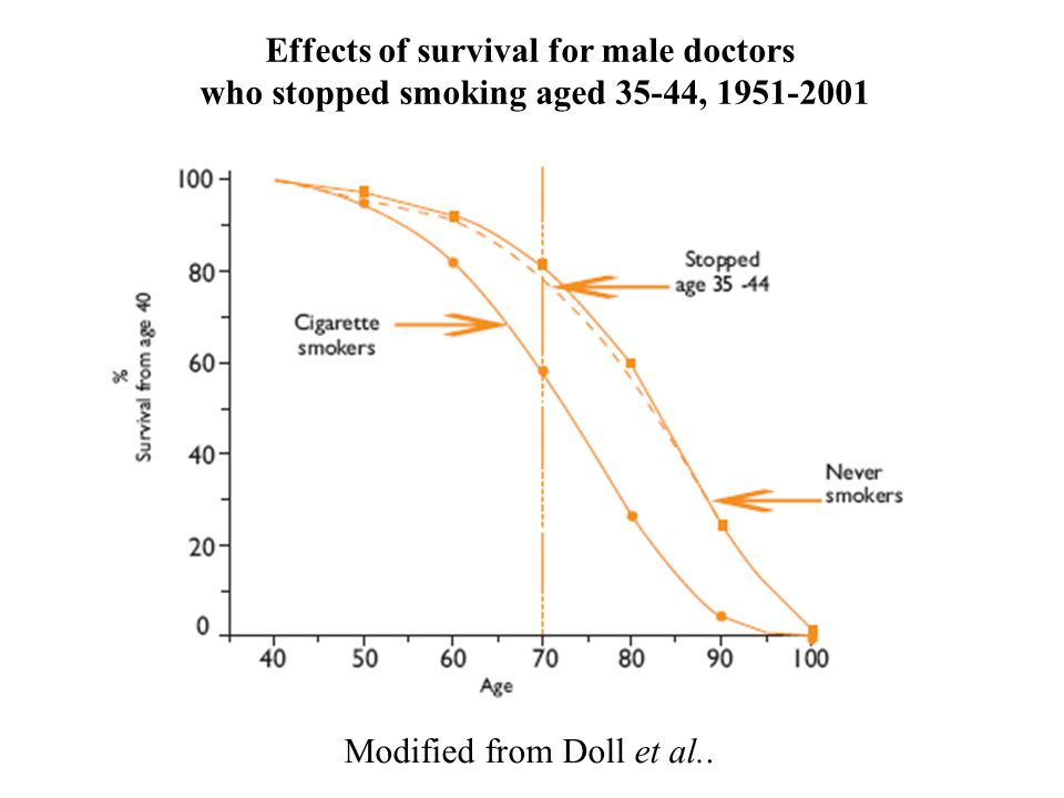 Effects of survival for male doctors who stopped smoking aged 35-44, 1951-2001 Modified from Doll et al..