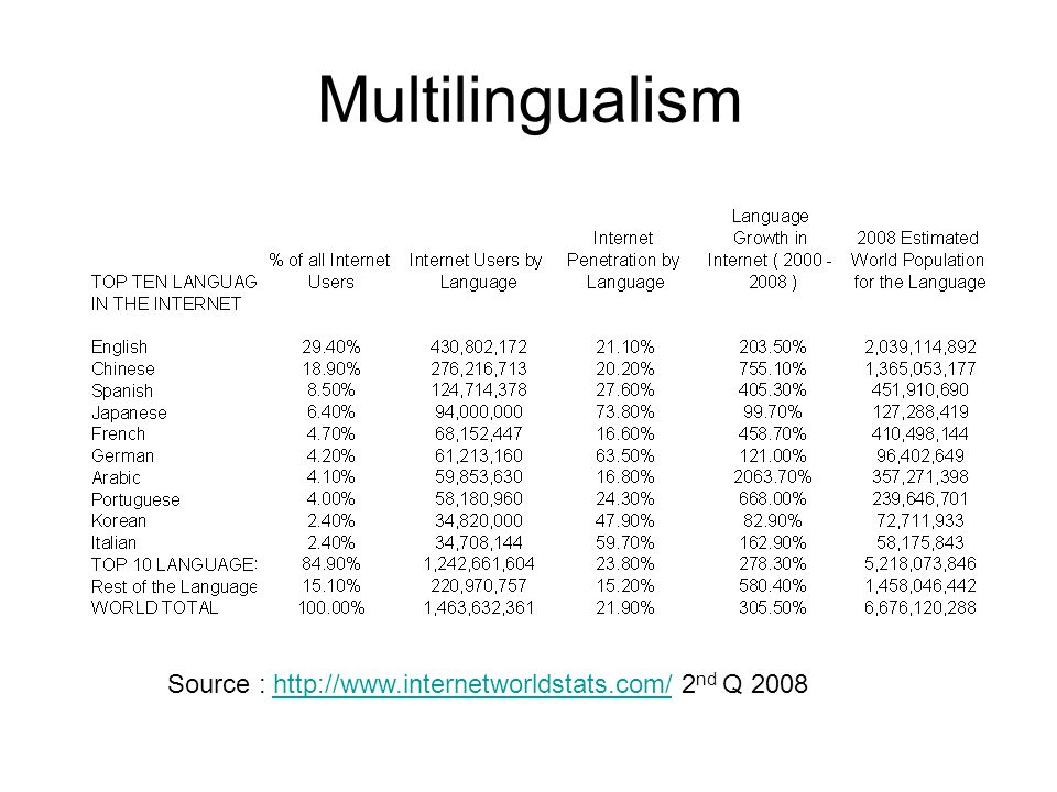 Multilingualism Source : http://www.internetworldstats.com/ 2 nd Q 2008http://www.internetworldstats.com/