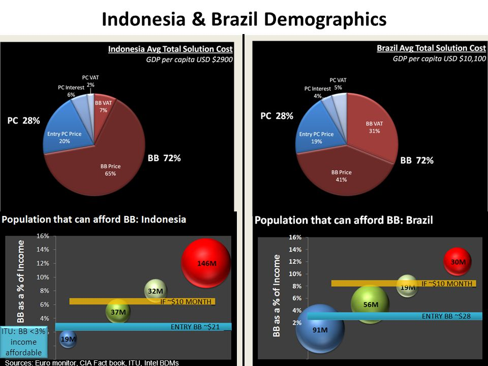 Indonesia & Brazil Demographics ITU: BB <3% income affordable Sources: Euro monitor, CIA Fact book, ITU, Intel BDMs Indonesia & Brazil Demographics