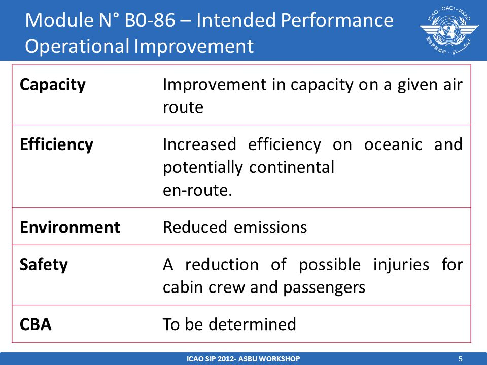 5ICAO SIP 2012- ASBU WORKSHOP Module N° B0-86 – Intended Performance Operational Improvement CapacityImprovement in capacity on a given air route Effi