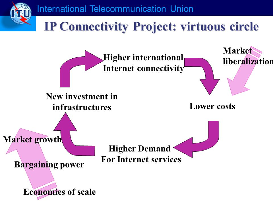 Higher international Internet connectivity Lower costs Higher Demand For Internet services New investment in infrastructures Market growth Bargaining power Economies of scale Market liberalization IP Connectivity Project: virtuous circle International Telecommunication Union