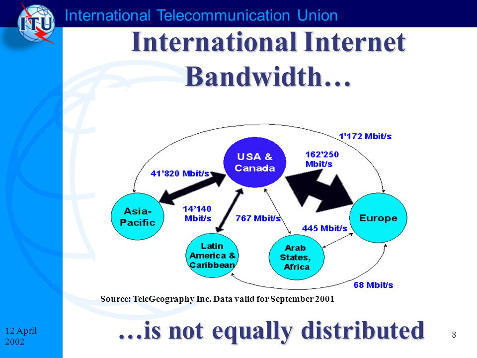 International Telecommunication Union 8 12 April 2002 International Internet Bandwidth… …is not equally distributed Source: TeleGeography Inc.