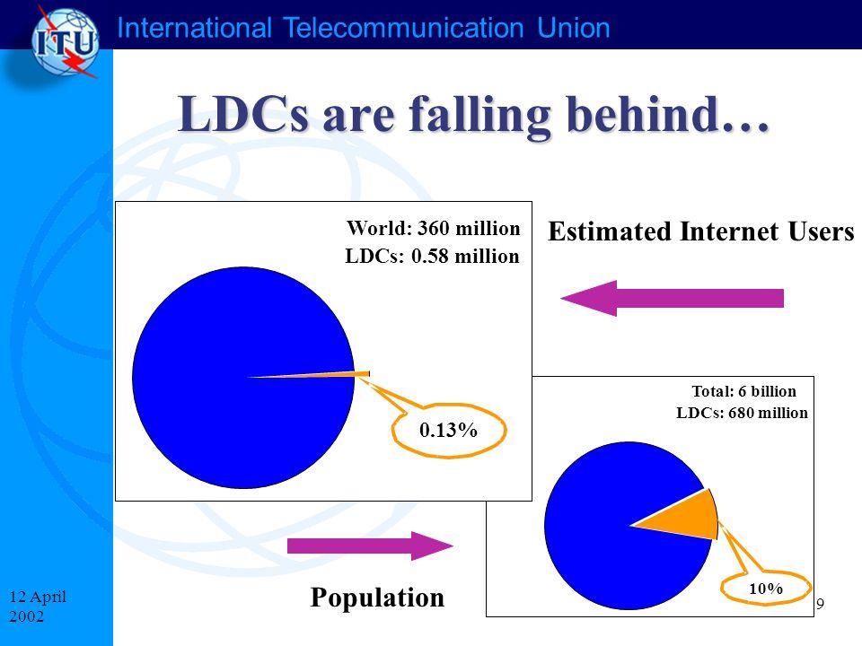 International Telecommunication Union 9 12 April 2002 LDCs are falling behind… Estimated Internet Users Population Total: 6 billion LDCs: 680 million