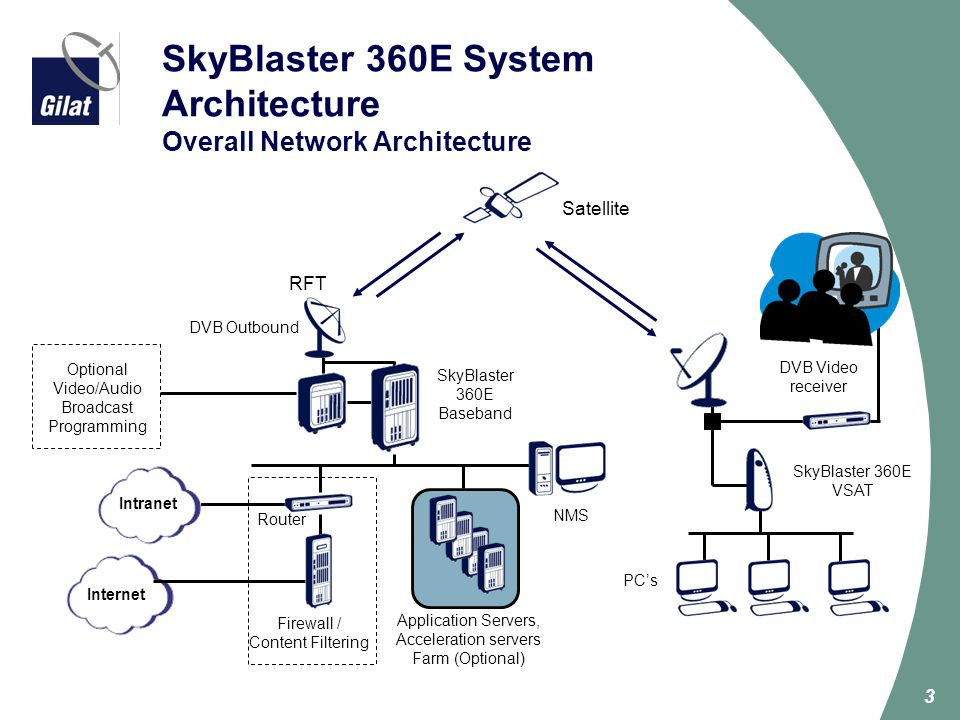 3 SkyBlaster 360E System Architecture Overall Network Architecture SkyBlaster 360E VSAT Internet Optional Video/Audio Broadcast Programming Router NMS