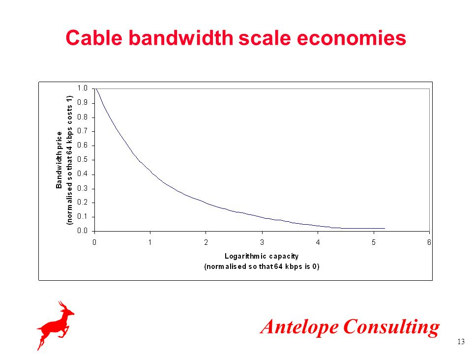 Antelope Consulting 13 Cable bandwidth scale economies
