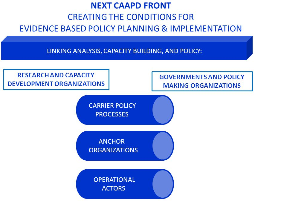 LINKING ANALYSIS, CAPACITY BUILDING, AND POLICY: CARRIER POLICY PROCESSES ANCHORORGANIZATION S OPERATIONAL ACTORS GOVERNMENTS AND POLICY MAKING ORGANIZATIONS RESEARCH AND CAPACITY DEVELOPMENT ORGANIZATIONS NEXT CAAPD FRONT CREATING THE CONDITIONS FOR EVIDENCE BASED POLICY PLANNING & IMPLEMENTATION IFPRI/Badiane
