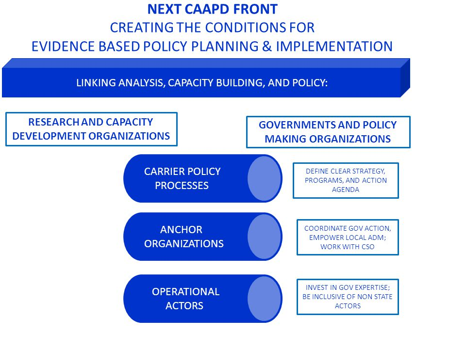 LINKING ANALYSIS, CAPACITY BUILDING, AND POLICY: CARRIER POLICY PROCESSES ANCHORORGANIZATION S OPERATIONAL ACTORS DEFINE CLEAR STRATEGY, PROGRAMS, AND ACTION AGENDA COORDINATE GOV ACTION, EMPOWER LOCAL ADM; WORK WITH CSO INVEST IN GOV EXPERTISE; BE INCLUSIVE OF NON STATE ACTORS GOVERNMENTS AND POLICY MAKING ORGANIZATIONS RESEARCH AND CAPACITY DEVELOPMENT ORGANIZATIONS NEXT CAAPD FRONT CREATING THE CONDITIONS FOR EVIDENCE BASED POLICY PLANNING & IMPLEMENTATION IFPRI/Badiane