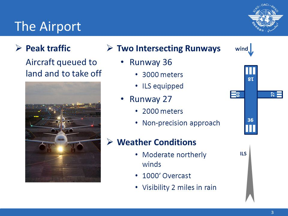 3 The Airport  Two Intersecting Runways Runway meters ILS equipped Runway meters Non-precision approach  Weather Conditions Moderate northerly winds 1000' Overcast Visibility 2 miles in rain  Peak traffic Aircraft queued to land and to take off ILS wind 09