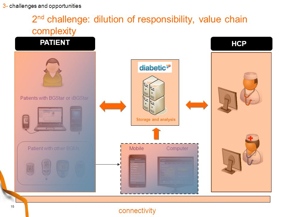 15 2 nd challenge: dilution of responsibility, value chain complexity Mobile Computer Patients with BGStar or iBGStar Patient with other BGMs Storage and analysis HCP PATIENT DNE connectivity 3- challenges and opportunities