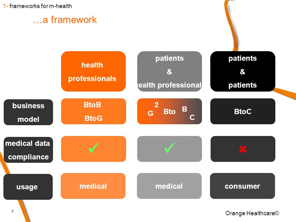 6 …a framework health professionals patients & health professionals patients & patients BtoB BtoG BtoC business model  medical data compliance medical consumer usage Orange Healthcare© Bto B G C 2 1- frameworks for m-health