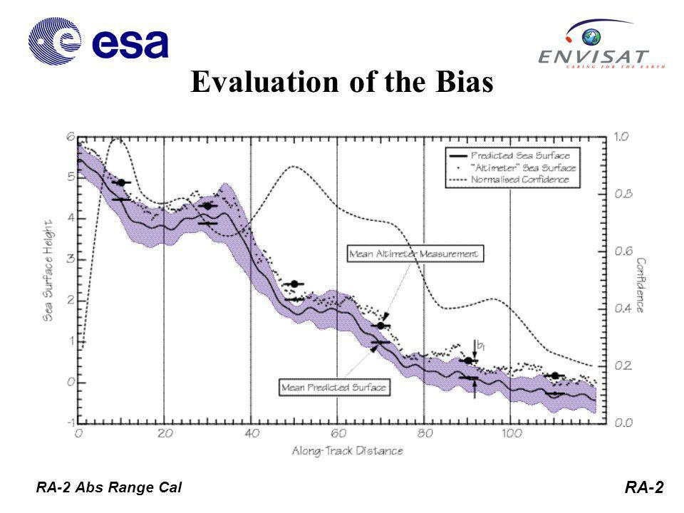 RA-2 Evaluation of the Bias RA-2 Abs Range Cal tekton
