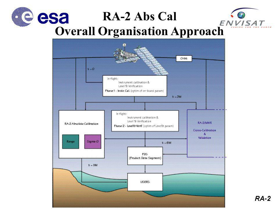 RA-2 Absolute Range Calibration Requirements High confidence range calibration requires many observations.