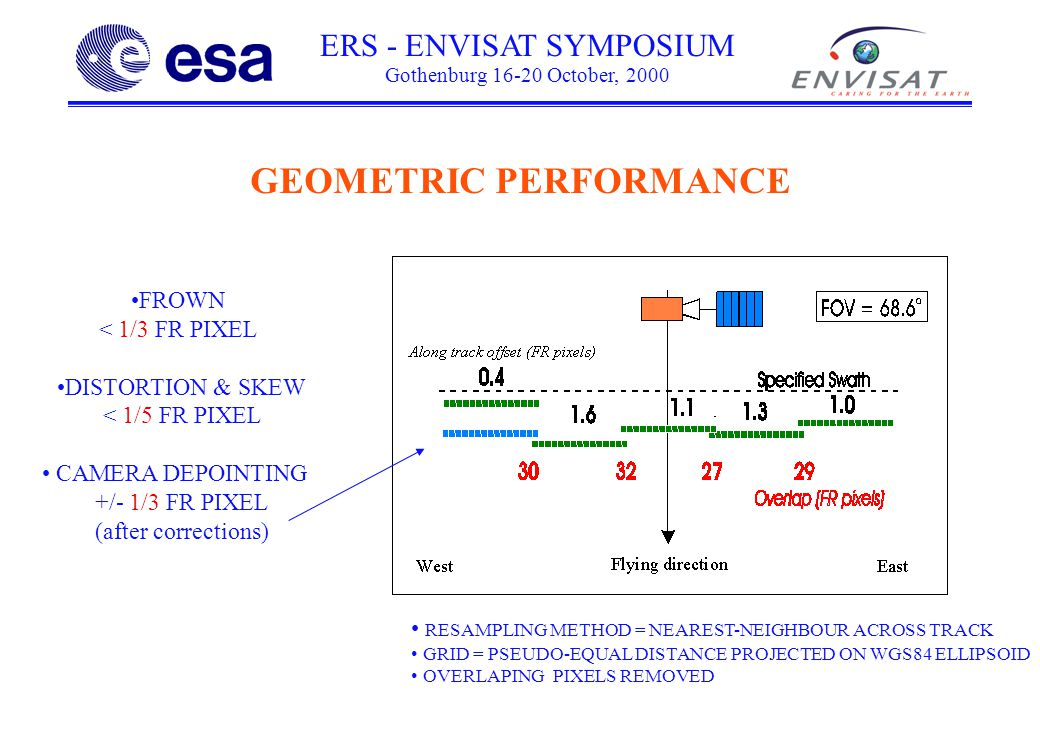 ERS - ENVISAT SYMPOSIUM Gothenburg 16-20 October, 2000 FROWN < 1/3 FR PIXEL DISTORTION & SKEW < 1/5 FR PIXEL CAMERA DEPOINTING +/- 1/3 FR PIXEL (after corrections) RESAMPLING METHOD = NEAREST-NEIGHBOUR ACROSS TRACK GRID = PSEUDO-EQUAL DISTANCE PROJECTED ON WGS84 ELLIPSOID OVERLAPING PIXELS REMOVED GEOMETRIC PERFORMANCE