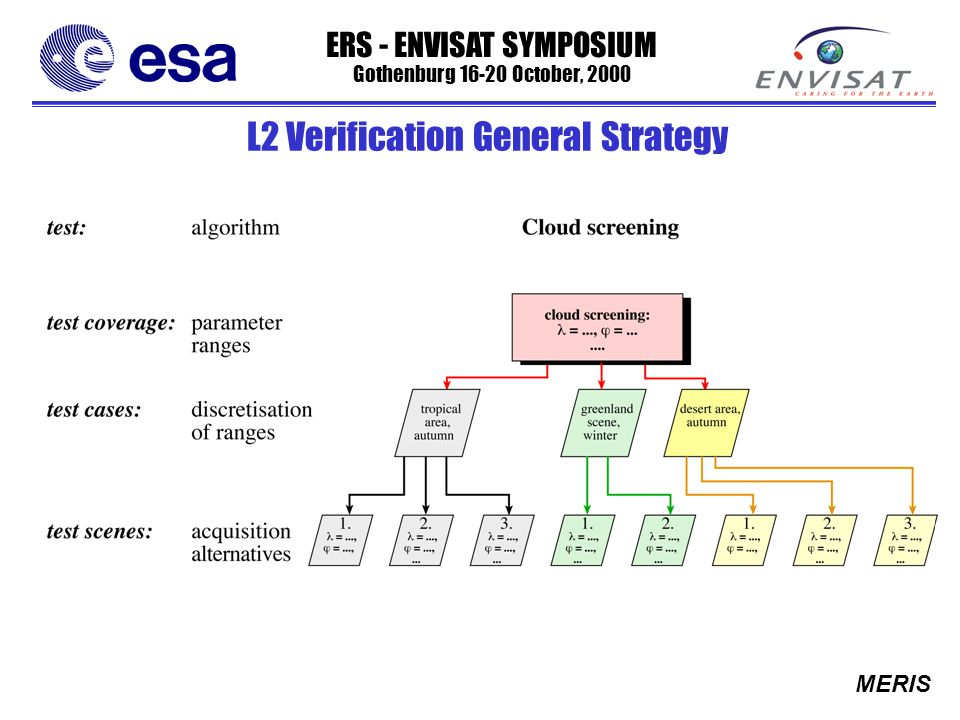 ERS - ENVISAT SYMPOSIUM Gothenburg 16-20 October, 2000 MERIS L2 Verification General Strategy
