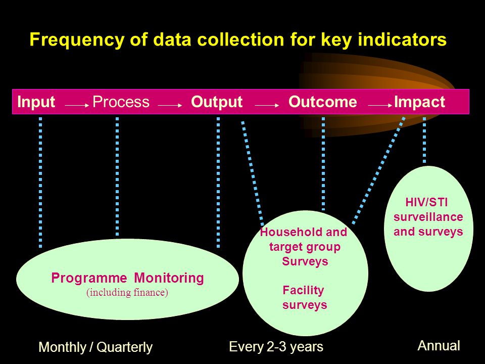 Input Process Output Outcome Impact Frequency of data collection for key indicators HIV/STI surveillance and surveys Household and target group Surveys Facility surveys Programme Monitoring (including finance) Monthly / Quarterly Every 2-3 years Annual